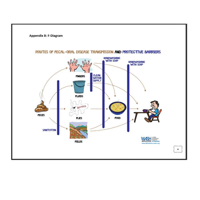F-Diagram